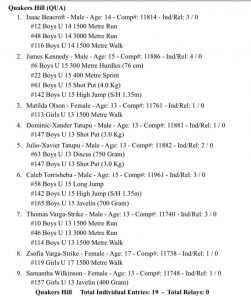 State Youth Qualifier list